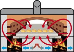 Diagram of embracing heat in tunnel wood-fired bread oven Wood Oven, Wood Fired Oven, Wood Fired Pizza, Indoor Pizza Oven, House Main Gates Design, Wood Burning Heaters, Outdoor Stove, Bread Oven, Stove Oven