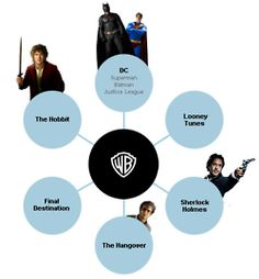 Franchises owned by Warner Bros