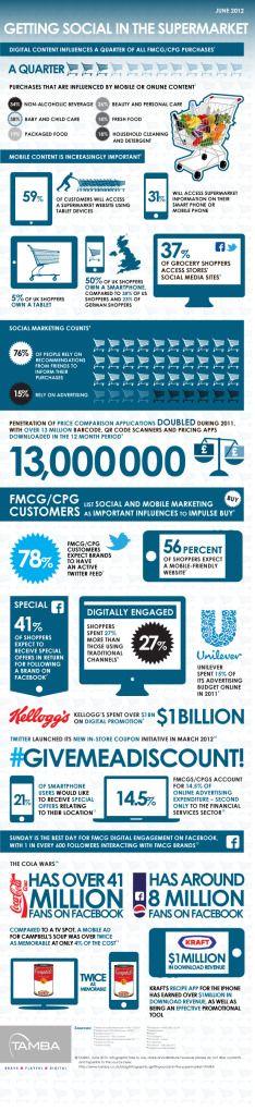 Infographie : Digital & Grande Distribution quelles influences ~ ROPO