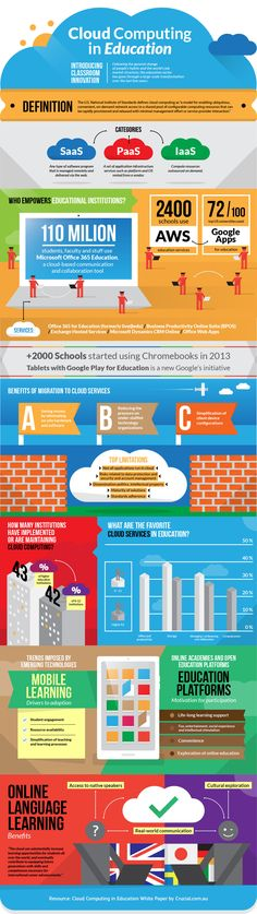 Cloud Computing in Education Infographic - http://elearninginfographics.com/cloud-computing-in-education-infographic/