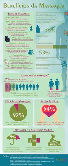 Infográfico: Os Benefícios da Massagem                                                                                                                                                      Mais