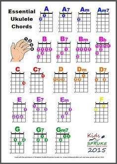 Learn Uke Notes Without Fretting Ukulele Fingerpicking Songs, Ukulele Chords Songs, Cool Ukulele, Ukulele Tabs, Music Guitar, Ukulele Soprano, Ukulele Songs Beginner, Pentatonix, Murder Mysteries