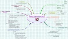 Comment mieux lire une oeuvre d'art. Carte heuristique réalisée par Jean Philippe Solanet-Moulin, professeur des écoles. carte réalisée avec Xmind