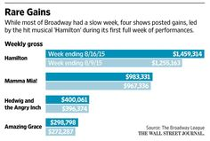 August doldrums are hitting ticket sales on Broadway http://on.wsj.com/1Np3uFu via @WSJNY @WSJGraphics