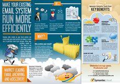 Cloud Infographic: Efficient Email System Management
