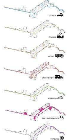 Re-Think Athens: Towards a New City Centre Proposal by Lukasz Ekwinski via Behance Site Analysis Architecture, Plans Architecture, Architecture Graphics, Concept Architecture, Landscape Architecture, Architecture Design, Architecture Diagrams, Architecture Portfolio, Urban Design Concept