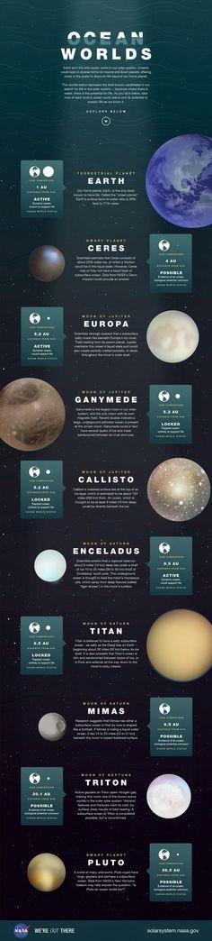 Ocean Worlds (oceans in Solar System)