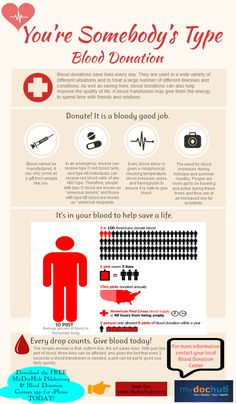 "***Blood Donation Facts & Statistics *** ""Do you know that with just one pint of blood, three lives can be affected? At MyDocHub, the creators of the Phlebotomy & Blood Donation Centers App, we intend to spread the word with this informative infographic. http://www.mydochub.com/blood-donation-infographic.php Enjoy!"""