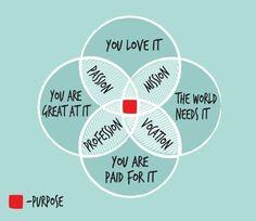 Venn diagram for purpose in work