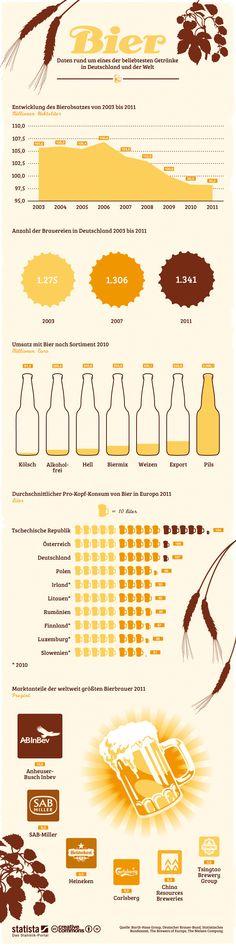 Infografik mit Daten zum Thema Bier (von Statista) auf dem Blog von http://braumeister.tv