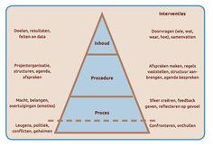 Communicatiepiramide