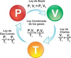 The ideal gas law and the third law of thermodynamics Notebook of Culture Chemistry Posters, Study Chemistry, Chemistry Classroom, Physical Chemistry, Teaching Chemistry, Chemistry Lessons, Biology Lessons, Chemistry Experiments, Science Chemistry
