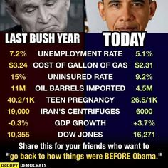 The media keep blaming Obama for stuff yet look how much better America is without George W. Why can't Obama stay president for another 40000 years pls Verona, Presidente Obama, Oil Barrel, First Ladies, Religion, Greatest Presidents, American Presidents, Dow Jones, Lol