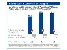 monitor.at: Österreich vor Deutschland und der Schweiz -Studie zur IT-Zufriedenheit in Unternehmen