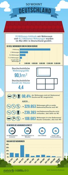 89 best Infografiken images on Pinterest | German language learning ...