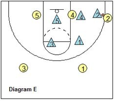 basketball pack line defense - Stopping the gaps Basketball Plays, Basketball Coach, Line, Coaching, Symbols, Drills, Sports, Training, Hs Sports