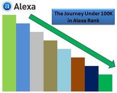 The Journey Under 100K in Alexa Rank  #seo #seotips #alexarank #alexarankunder100k #under100kinalexarank