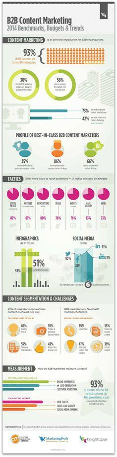 B2B & content marketing