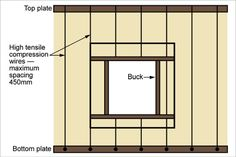 A line drawing with the buck in place in a strawbale wall. The window has the buck around the window frame. The bottom plate and top plate are at the bottom and top of the wall, respectively. The wall uses high-tensile compression wires, with a maximum spacing of 450 millimetres to hold the straw in place.