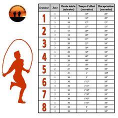 Corde à sauter Musculation et programme pour maigir