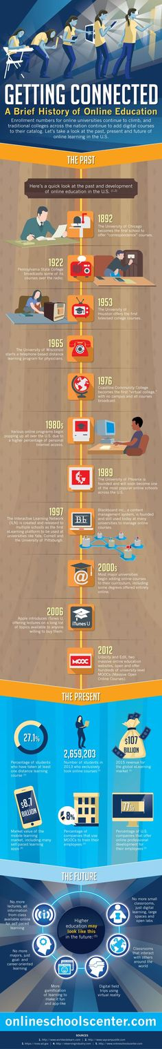 What Is The Brief History Of Online Education? #infographic