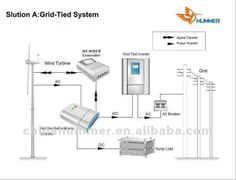 Windmill kitset product review for non-commercial systems. Want to put together your own private wind powered generator that provides totally free electrical power for your family? Learn how to start right here.