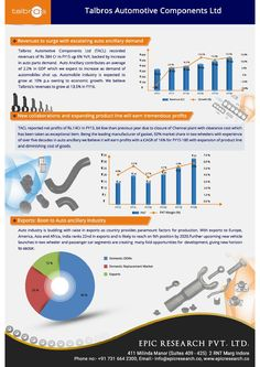 Epic research fundamentalreport of talbros infographics  Talbros Automotive Components Ltd., the flagship manufacturing company of the Group was established in the year 1956 to manufacture Automotive & Industrial Gaskets in collaboration with Coopers Payen of UK.