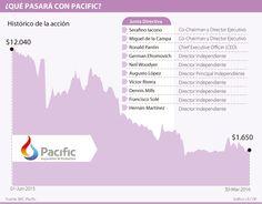 Inversionistas perderían si Pacific E&P acepta cambiar su deuda por acciones
