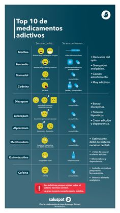 Top 10 de medicamentos adictivos (infografía)