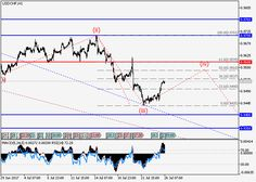 USD/CHF: wave analysis 26 July 2017, 11:54 Free Forex Signals