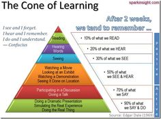 Dale: The cone of learning.