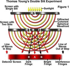 Molecular Expressions: Science, Optics and You - Thomas Young's Double Slit Experiment: Interactive Java Tutorial
