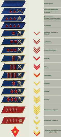 В 1924 году с рукавов знаки перекочевали на петлицы, комбинации были те же самые что и на рукавах.  В 1935 году были введены индивидуальные звания для военных и введены новые звания. петлицы практически не изменились. На рисунке вариант 1935 года. В таком виде они просуществовали до 1943 года, когда внедрили погоны.  С 1935 до 1943 добавлялись некоторые звания, а некоторые удалялись, в такие подробности вдаваться не вижу смысла.