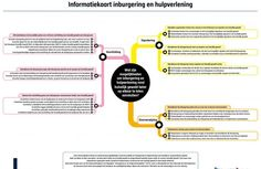 Informatiekaart Inburgering en Hulpverlening