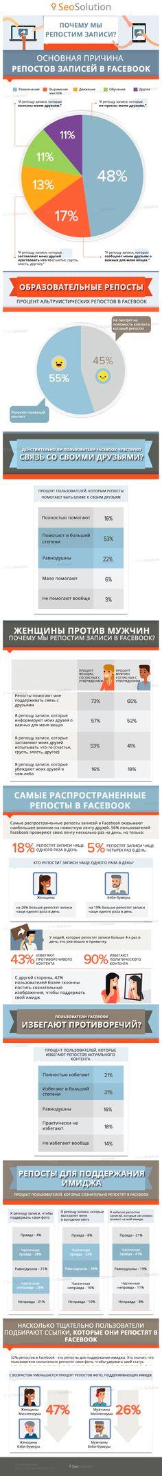Почему люди репостят записи в Facebook? https://seosolution.com.ru/blog/infographics/the-motivation-for-sharing-infographics.html #SeoSolution #seo #smm #blog #marketing #web #it #kharkov #сео #смм #продвижение #бизнес #реклама #сайт #харьков #оптимизация