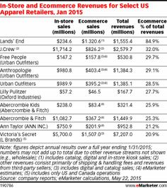 E-Commerce Activity for Select U.S. Apparel Retailers   Retailing: From A to Z by Joel Evans