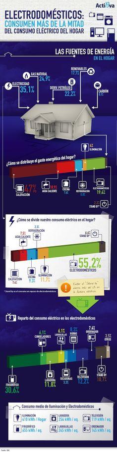 Los electrodomésticos consumen más del 50% de la electricidad. #consumodeenergía #energíaeléctrica