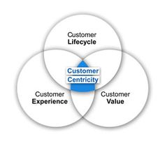 Customer-centricity - research from Insites Consulting