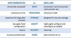 Data Lake vs Data Warehouse: Key Differences
