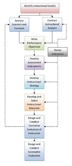 INSTRUCTIONAL DESIGN  Instructional Design Theory & Process | Dick & Carey ID Model 1996 | CPLP