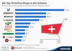 Infografik: Die Top 10 Online-Shops in der Schweiz   Statista