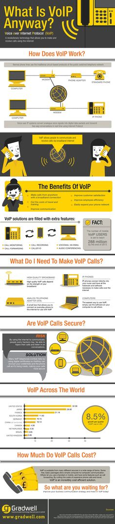 What Is VoIP Anyway? A visual guide to understanding cloud communications.