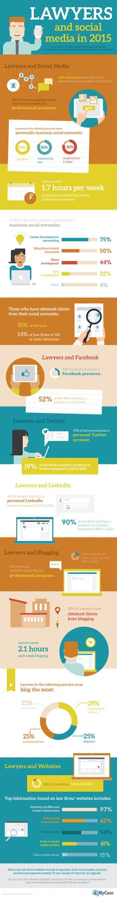 How are Lawyers Using Social Media? [INFOGRAPHIC] - Did you know that a recent survey found that 62 percent of law firms maintain a presence on social networks, up from 55 percent in 2012?  78 percent of lawyers themselves manage one or more social networks for professional purposes, with those in litigation, commercial law and employment/labor most prominent. | via @borntobesocial