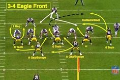 """In today's installment of the """" NFL series, former NFL defensive back Matt Bowen breaks down the basics of the defensive front to give you a better understanding of the pro game. Youth Football Drills, Football Defense, Football 101, Tackle Football, Football Workouts, Vikings Football, High School Football, Football Memes, Football Season"""