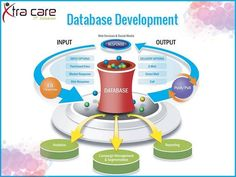 #Xtracare #IT provides a full range of #database #development #services from database #design and consulting to database testing and migration. Please Visit the Site: www.xtracareit.com/pages/database-development