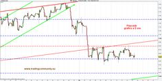 Trading Community - TRADING : Ftse-mib pronto all'ultima spinta negativa finale 15/02/13