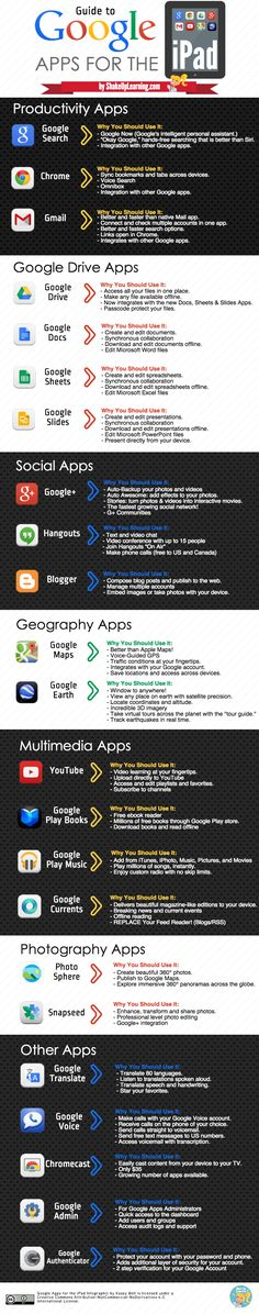 An Infographic Guide to Google Apps for the iPad | Shake Up Learning | www.shakeuplearning.com | #gafe #google #googleapps #ipad #ios #edtech #elearning