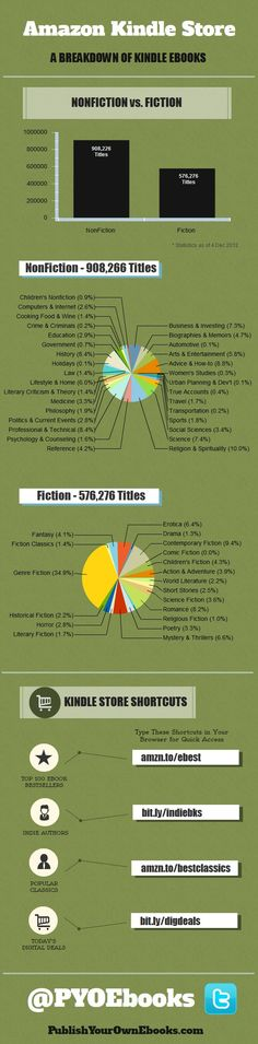 Kindle Books by Category (Infographic) JAZZvideos,PermutationsMadeEasy & more - H.J.Fourie:  https://www.facebook.com/hennie.jazz