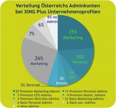 45% österreichischer #XING Plus Unternehmensprofil Admins sind 'nur' XING Basismitglieder! Was kann das heissen?