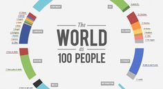 Strombo | INFOGRAPHIC: If The World Was 100 People